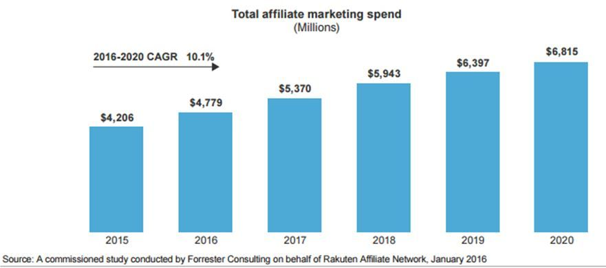 Affiliate-Marketing-Income-graph