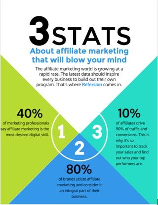 Affiliate-Marketing Tips and Tricks