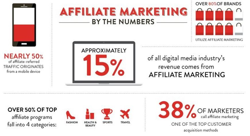 affiliate-marketing-numbers