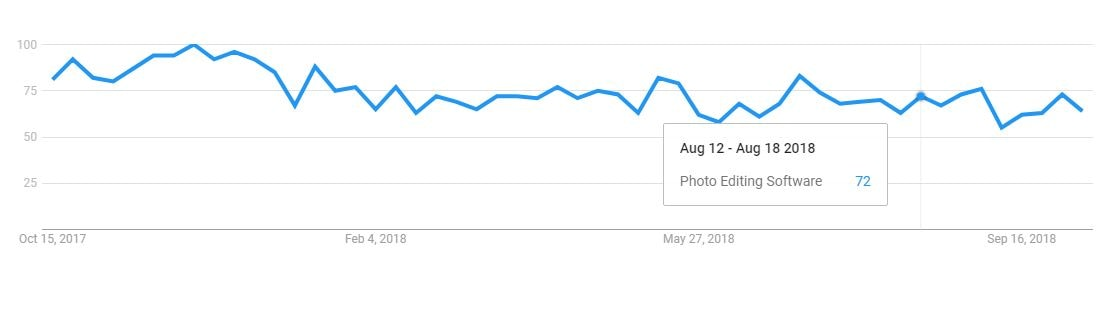 Google Trends _ Photo Editing Software