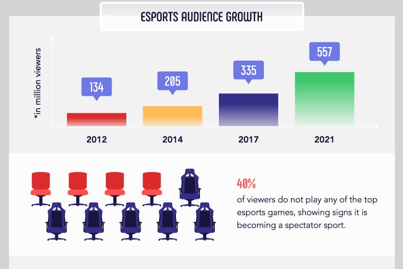 Esports Audience Growth
