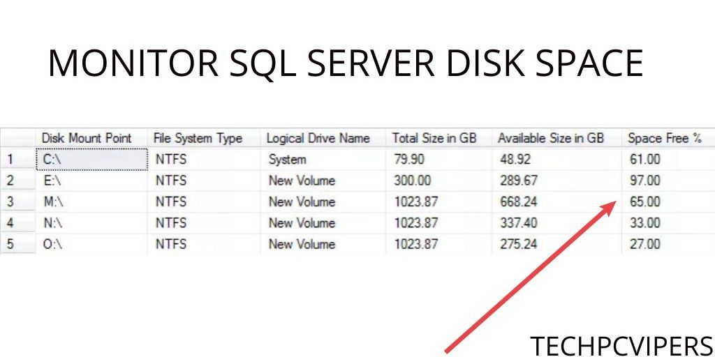 How to Monitor SQL Server Disk Space