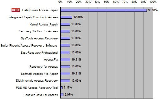 Data Numen Access Recovery Rates