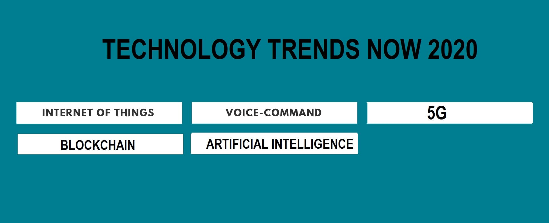 Top Technology Trends 2020.Top 5 Technology Trends For 2020 According To Techpcvipers