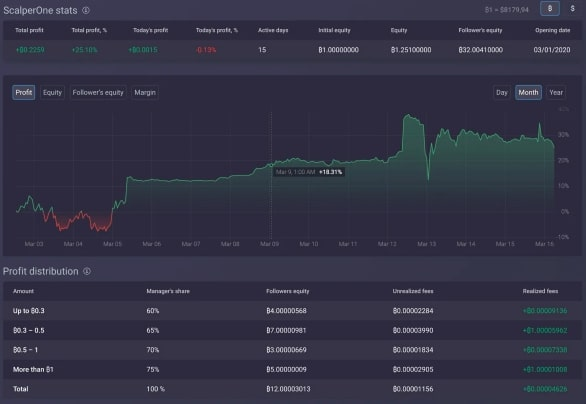 Covesting Module for Traders